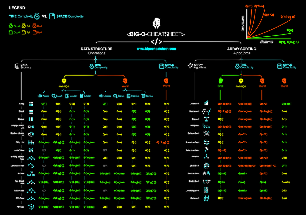 Big-O Algorithm Complexity Cheat Sheet (Know Thy Complexities