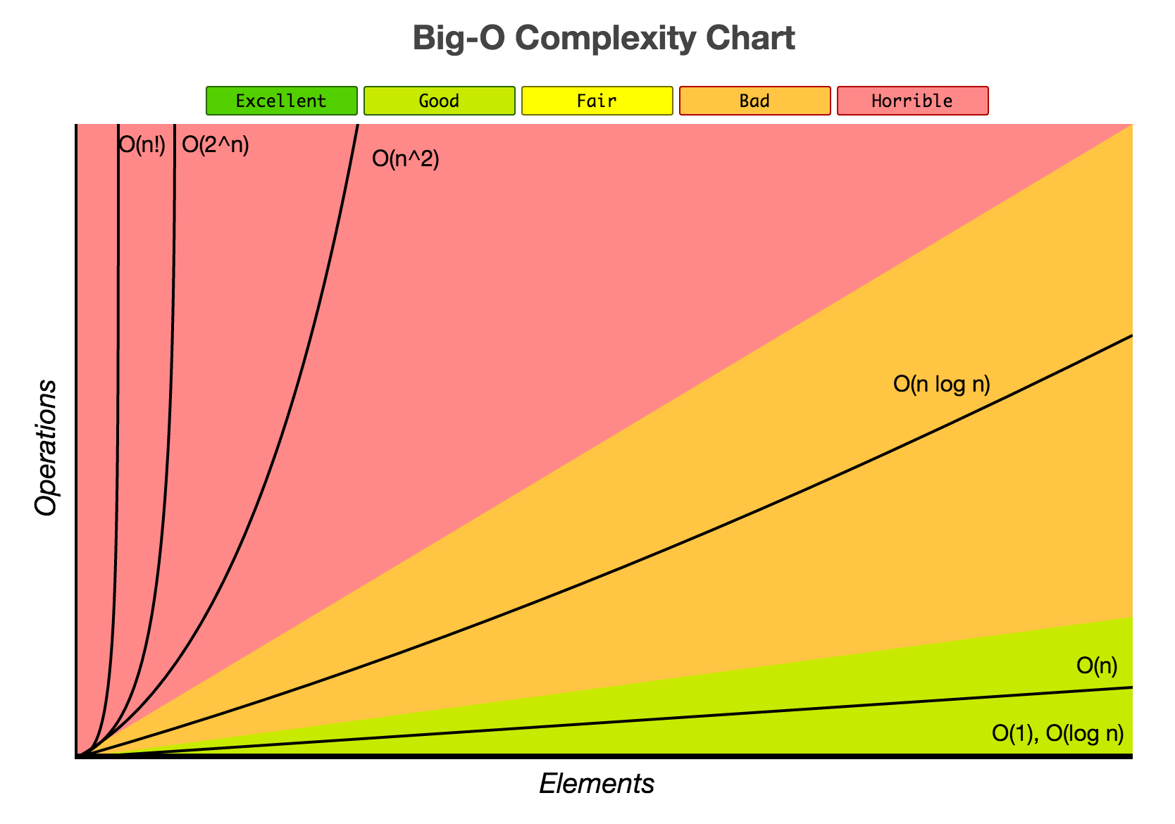 ## Big-O Complexity Chart by http://bigocheatsheet.com/